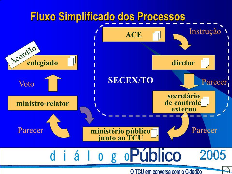 Fluxo Simplificado dos Processos