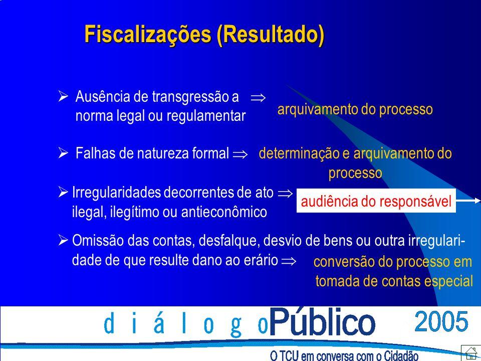 Fiscalizações (Resultado)