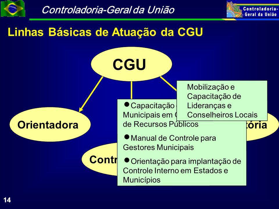 CGU Linhas Básicas de Atuação da CGU Orientadora Sancionatória