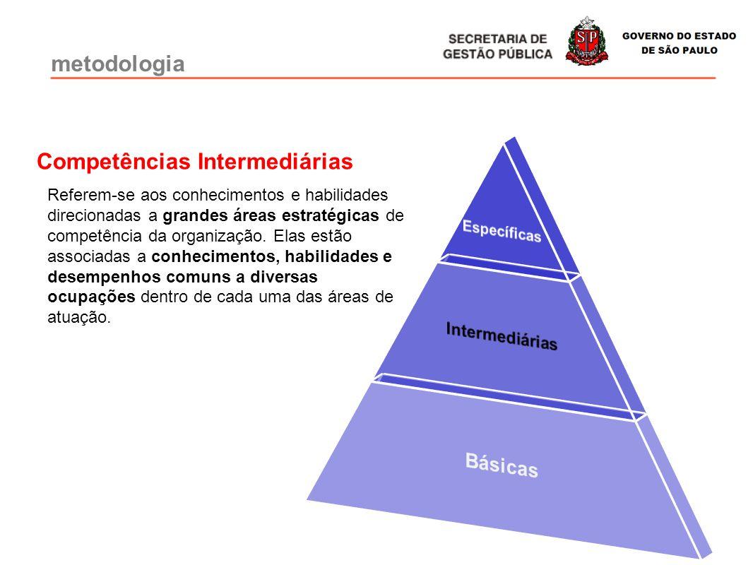 Competências Intermediárias