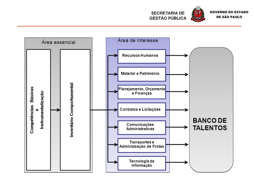 BANCO DE TALENTOS Área de Interesse Área essencial Recursos Humanos