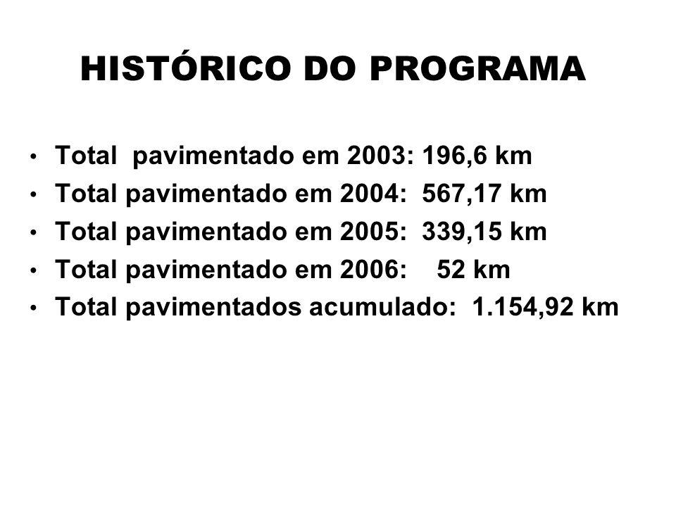 HISTÓRICO DO PROGRAMA Total pavimentado em 2003: 196,6 km