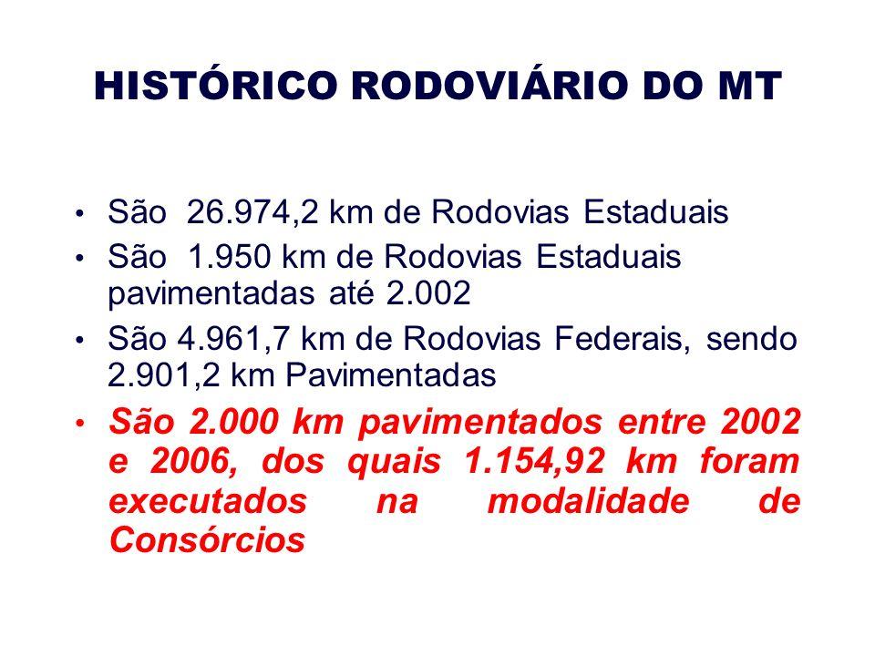 HISTÓRICO RODOVIÁRIO DO MT