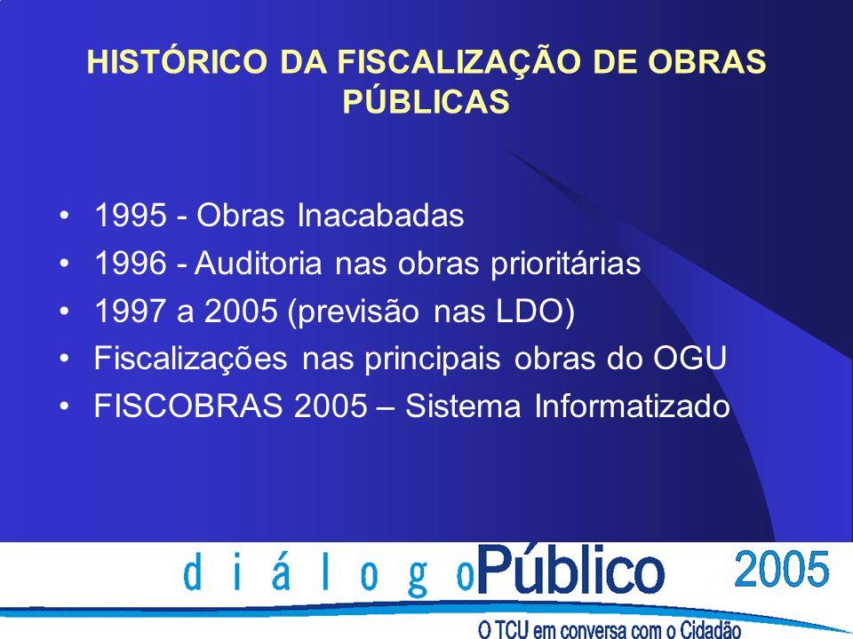 HISTÓRICO DA FISCALIZAÇÃO DE OBRAS PÚBLICAS