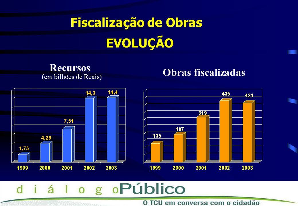 Fiscalização de Obras EVOLUÇÃO