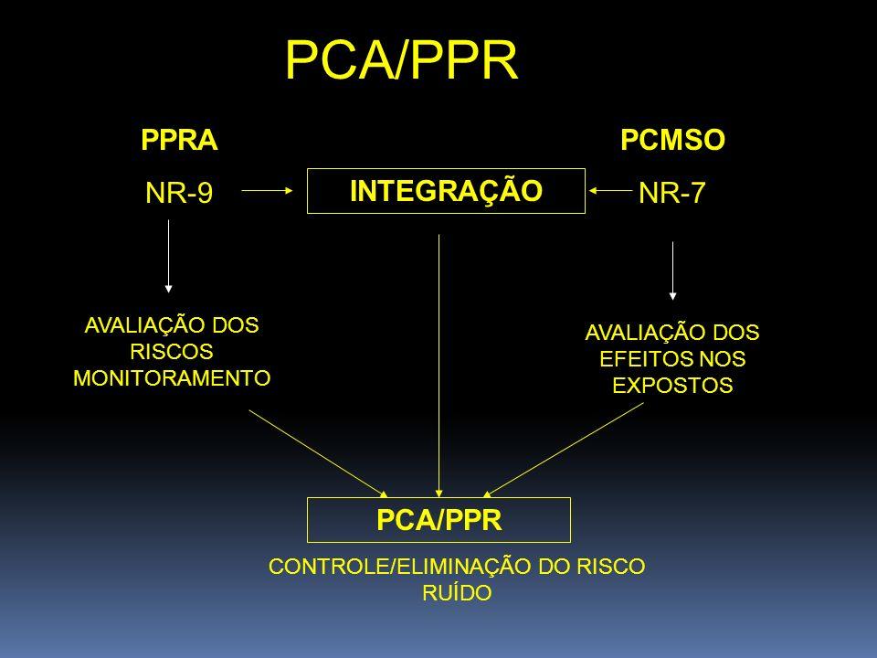 PCA/PPR PPRA NR-9 PCMSO NR-7 PCA/PPR INTEGRAÇÃO