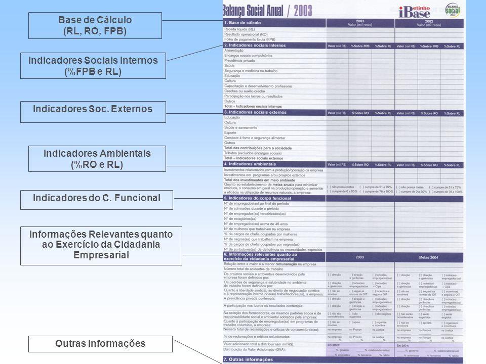 Indicadores Sociais Internos (%FPB e RL)