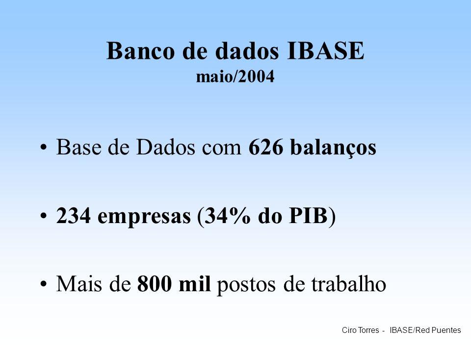 Banco de dados IBASE maio/2004