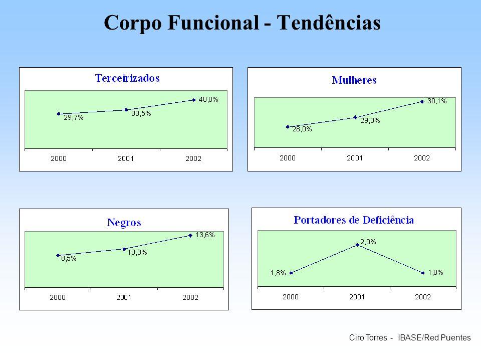 Corpo Funcional - Tendências