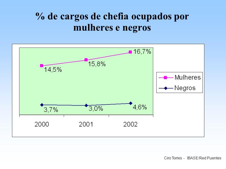 % de cargos de chefia ocupados por mulheres e negros