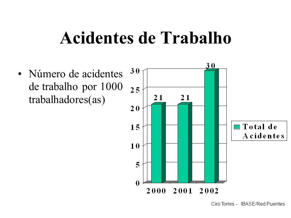 Acidentes de Trabalho Número de acidentes de trabalho por 1000 trabalhadores(as) Ciro Torres - IBASE/Red Puentes.