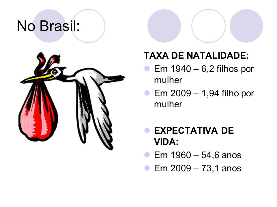 No Brasil: TAXA DE NATALIDADE: Em 1940 – 6,2 filhos por mulher