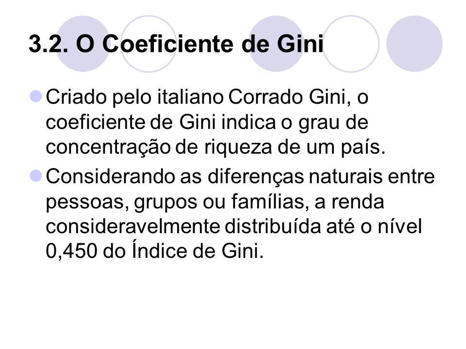3.2. O Coeficiente de Gini Criado pelo italiano Corrado Gini, o coeficiente de Gini indica o grau de concentração de riqueza de um país.