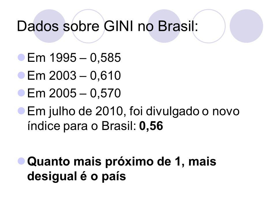 Dados sobre GINI no Brasil: