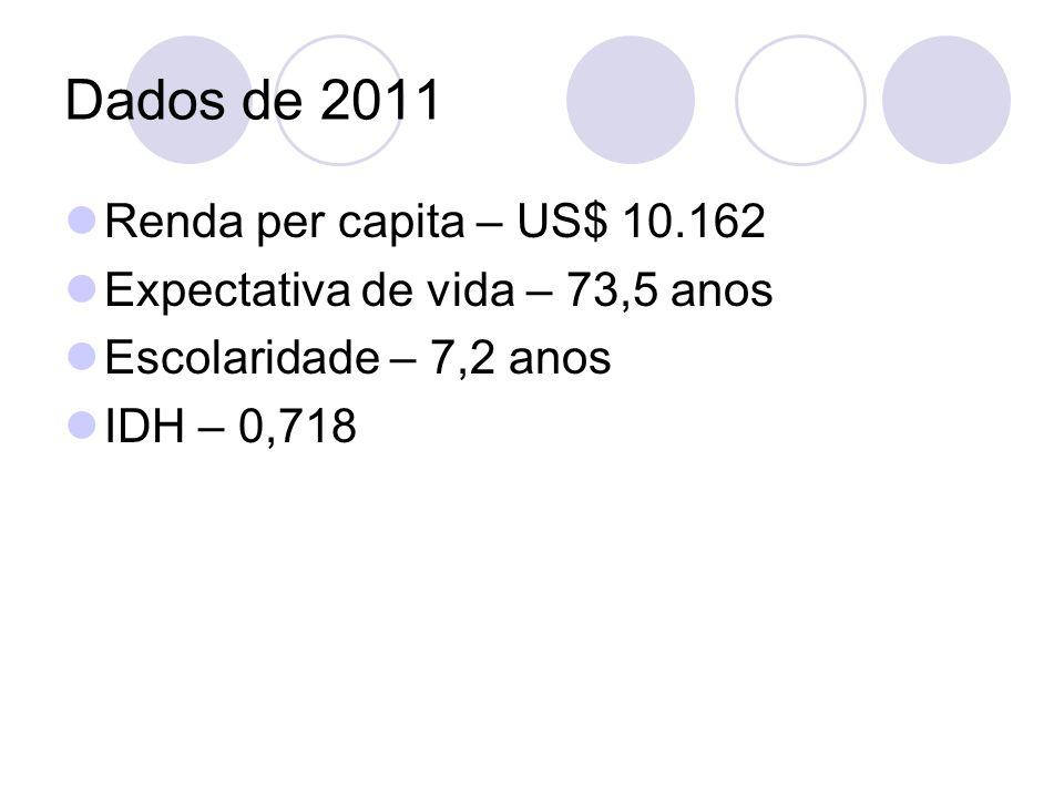 Dados de 2011 Renda per capita – US$ 10.162