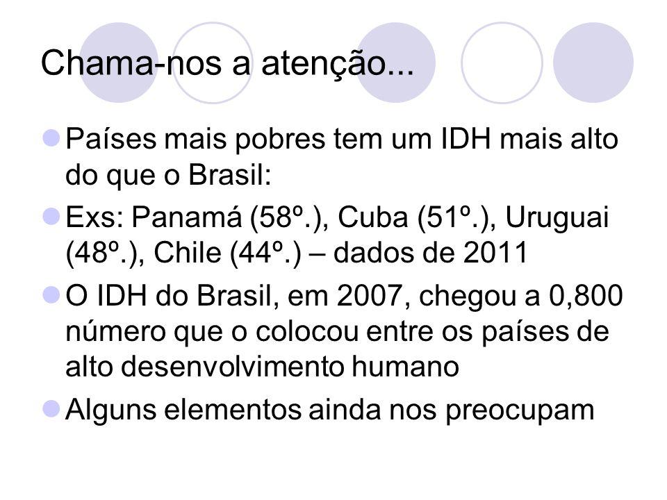 Chama-nos a atenção... Países mais pobres tem um IDH mais alto do que o Brasil: