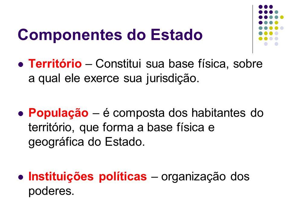 Componentes do Estado Território – Constitui sua base física, sobre a qual ele exerce sua jurisdição.