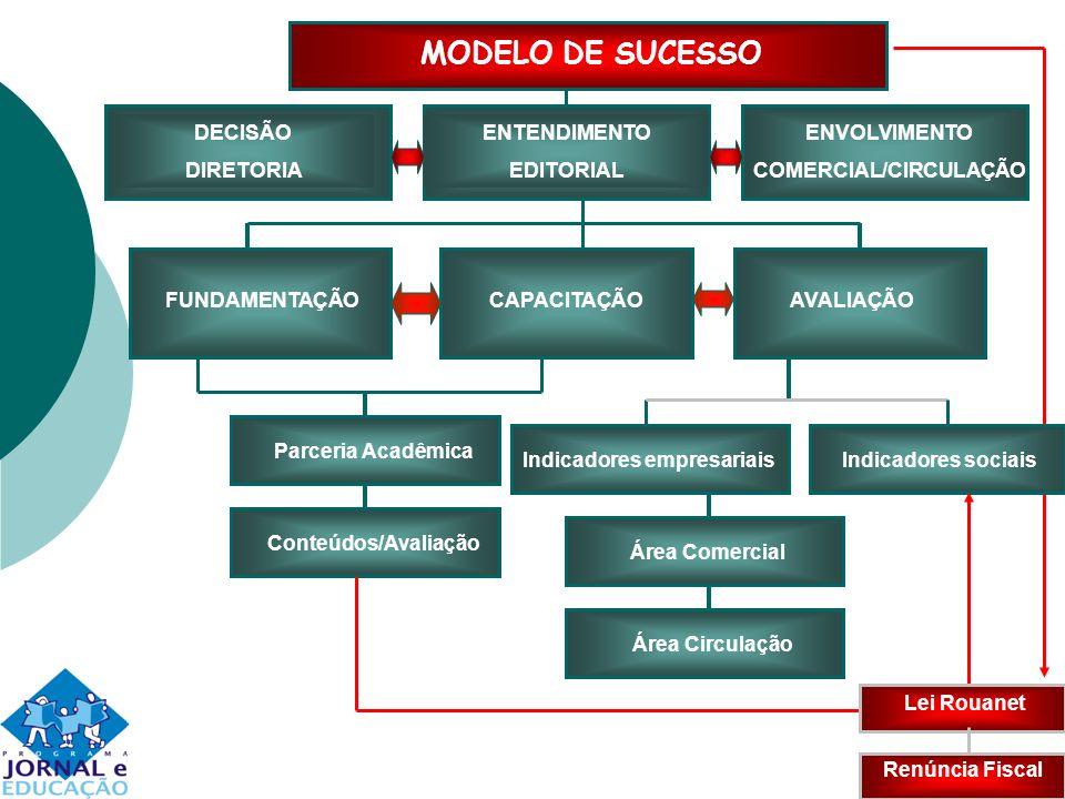 COMERCIAL/CIRCULAÇÃO