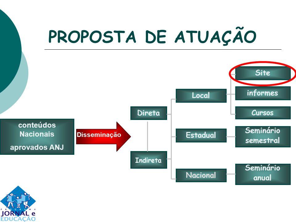 PROPOSTA DE ATUAÇÃO Site informes Local Direta conteúdos Nacionais