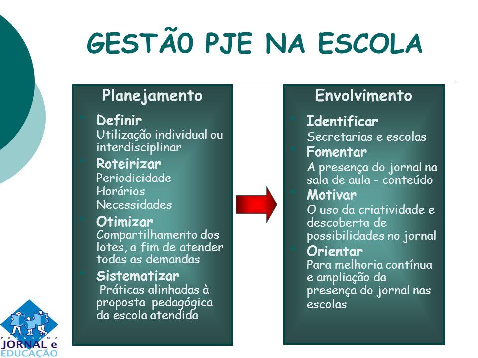GESTÃ0 PJE NA ESCOLA Planejamento Envolvimento Definir Roteirizar