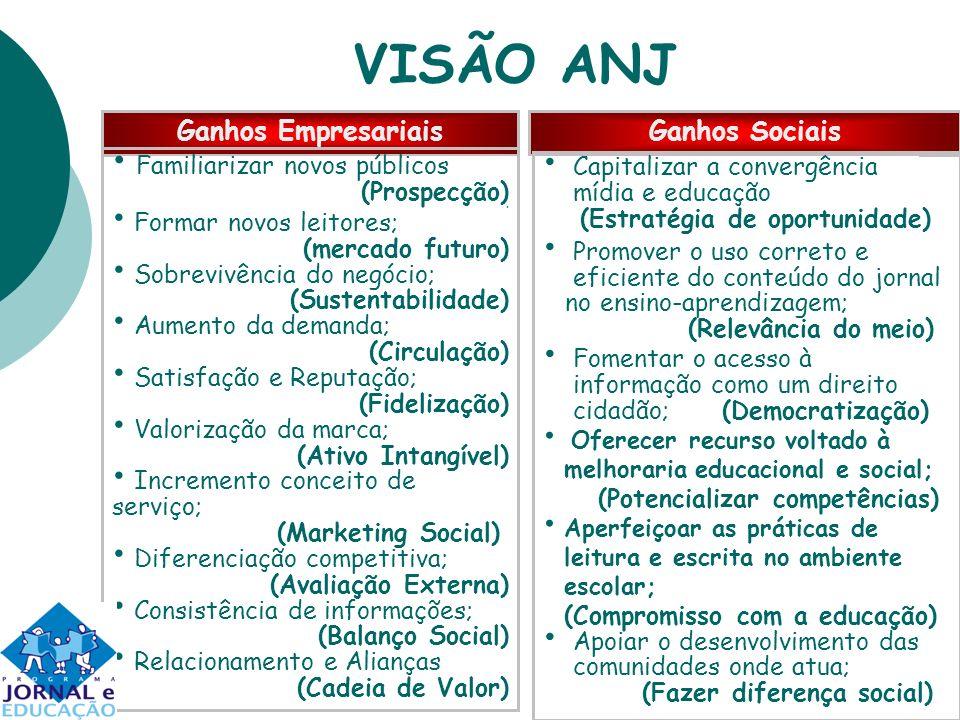 VISÃO ANJ Ganhos Empresariais Ganhos Sociais