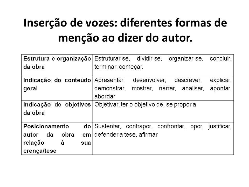 Inserção de vozes: diferentes formas de menção ao dizer do autor.