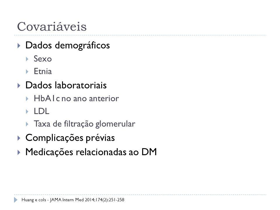 Covariáveis Dados demográficos Dados laboratoriais