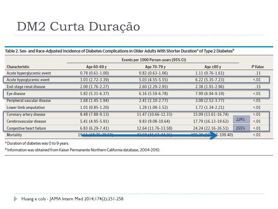 DM2 Curta Duração Huang e cols - JAMA Intern Med 2014;174(2):251-258