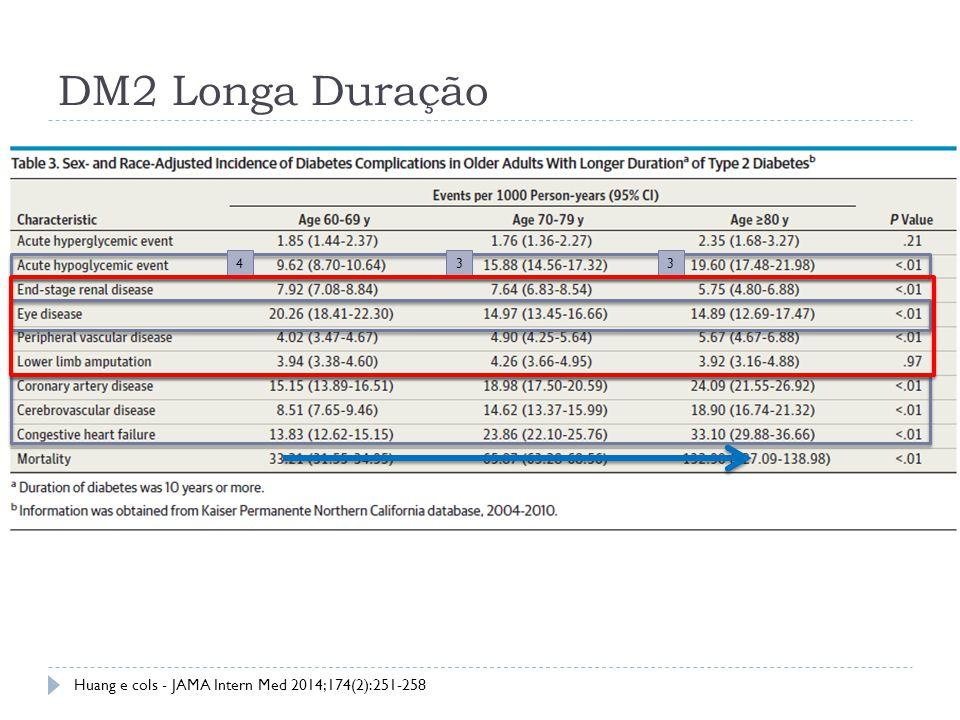 DM2 Longa Duração Huang e cols - JAMA Intern Med 2014;174(2):251-258