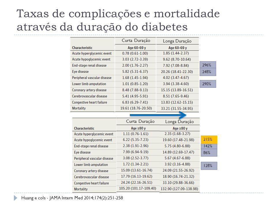 Taxas de complicações e mortalidade através da duração do diabetes