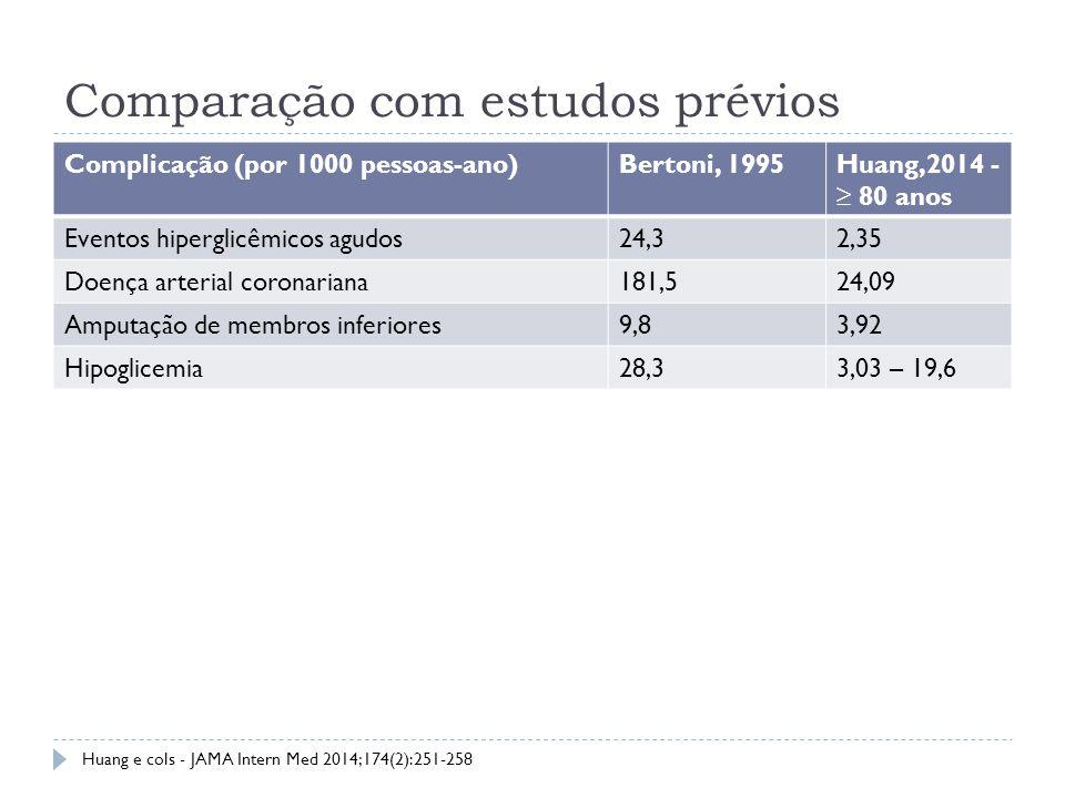 Comparação com estudos prévios