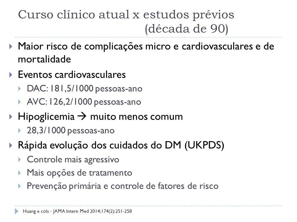 Curso clínico atual x estudos prévios (década de 90)