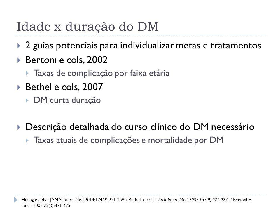 Idade x duração do DM 2 guias potenciais para individualizar metas e tratamentos. Bertoni e cols, 2002.