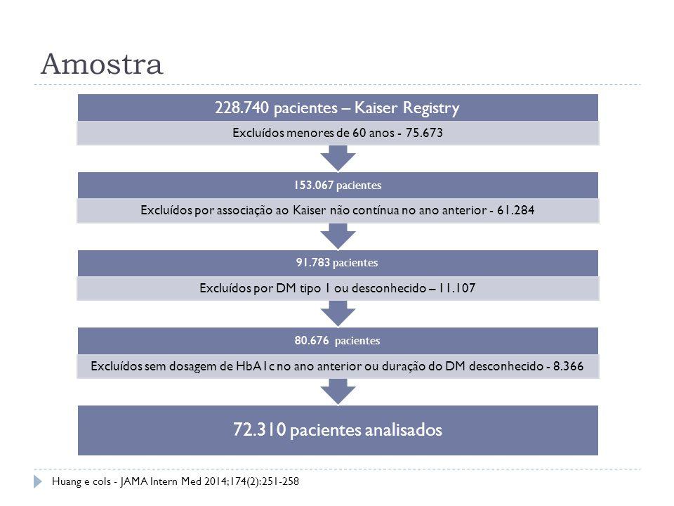 Amostra 72.310 pacientes analisados
