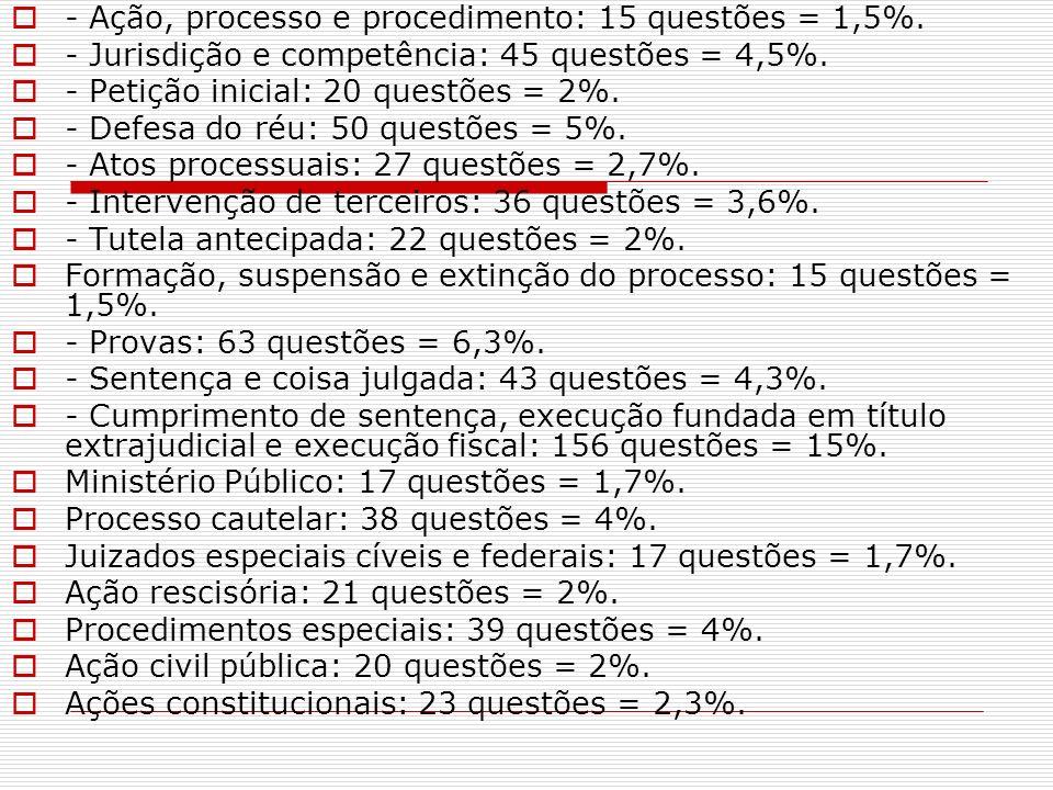 - Ação, processo e procedimento: 15 questões = 1,5%.