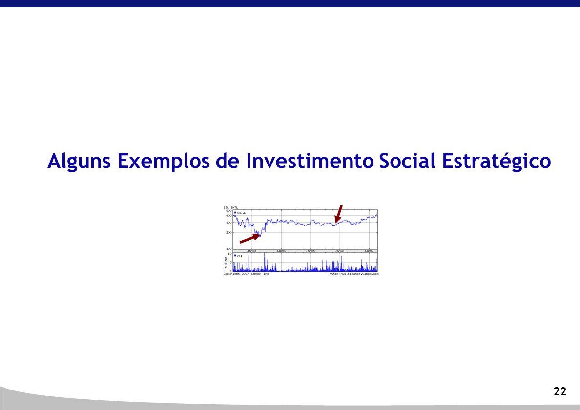 Alguns Exemplos de Investimento Social Estratégico