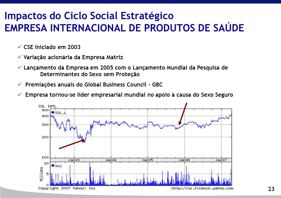 Impactos do Ciclo Social Estratégico EMPRESA INTERNACIONAL DE PRODUTOS DE SAÚDE