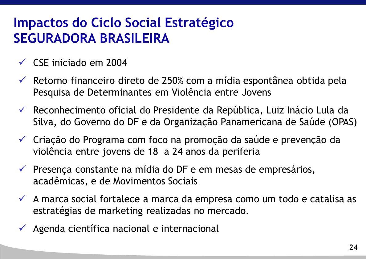 Impactos do Ciclo Social Estratégico SEGURADORA BRASILEIRA
