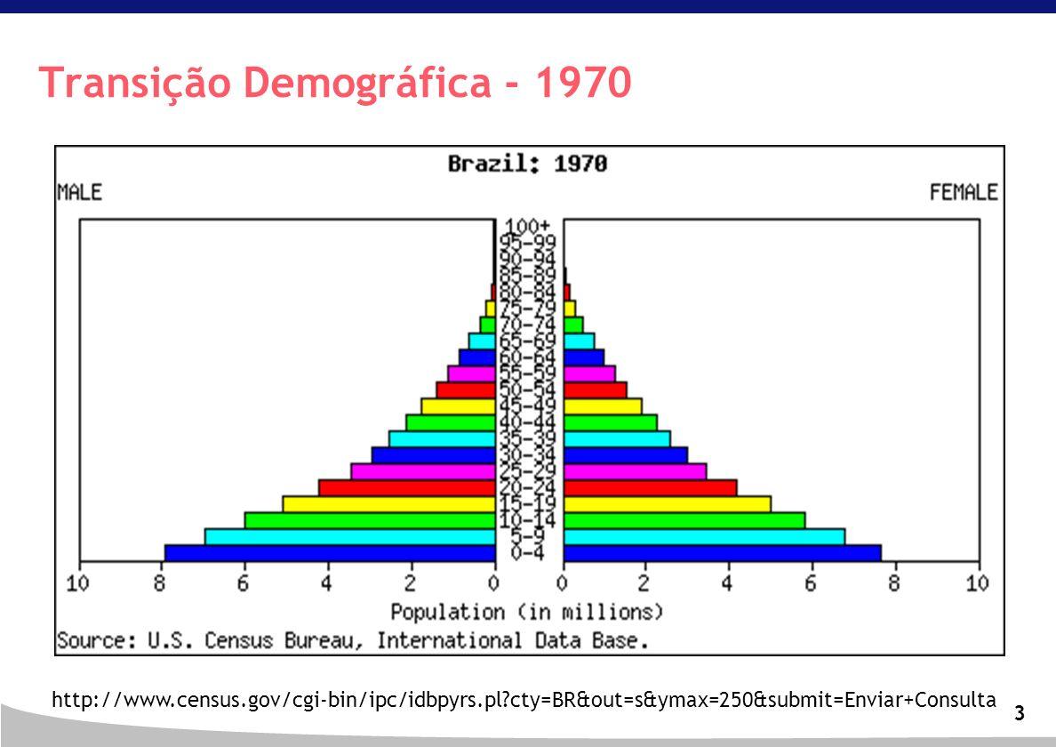 Transição Demográfica - 1970