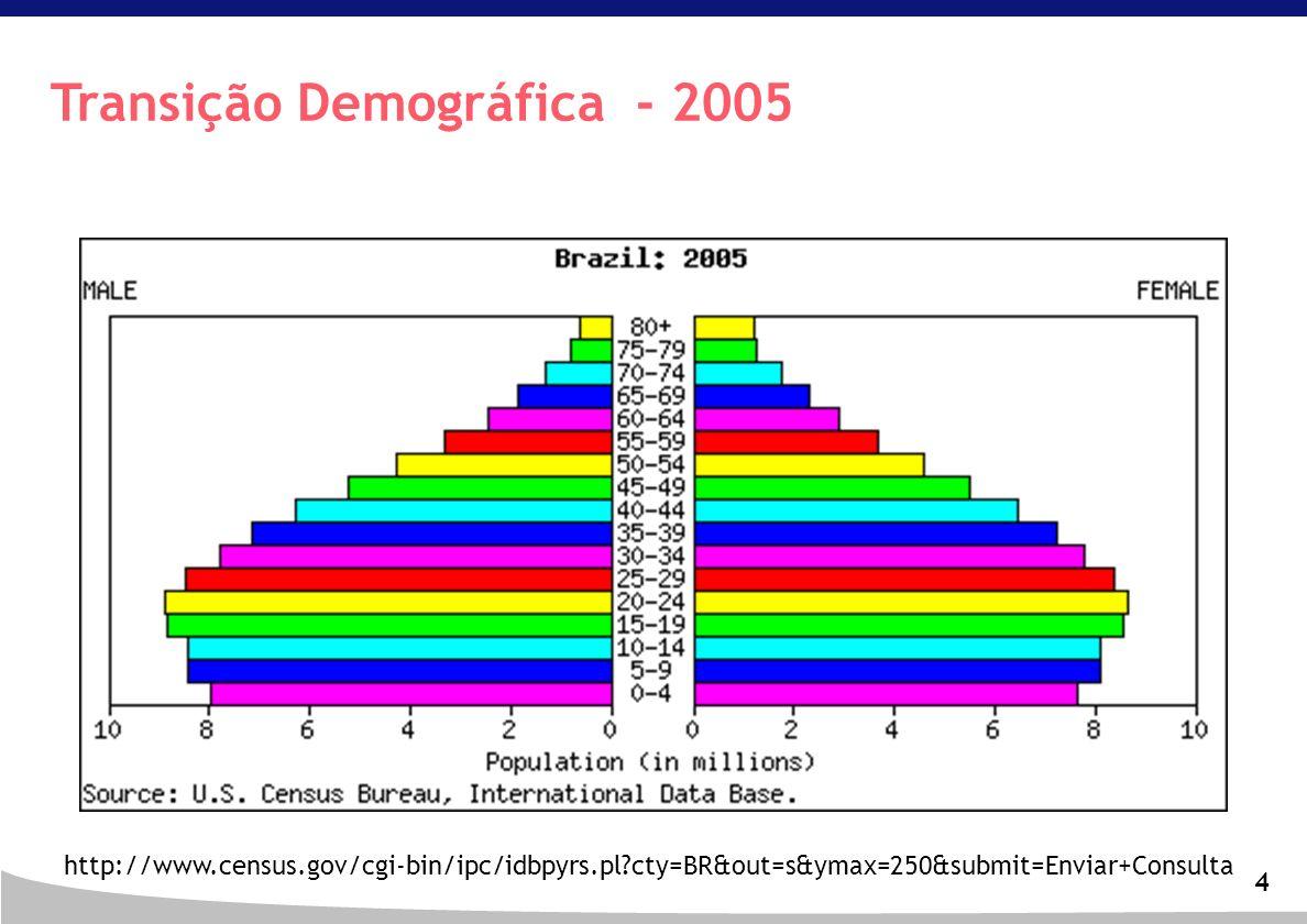 Transição Demográfica - 2005