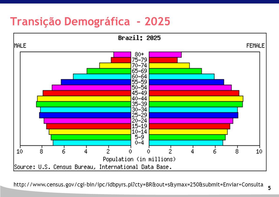Transição Demográfica - 2025
