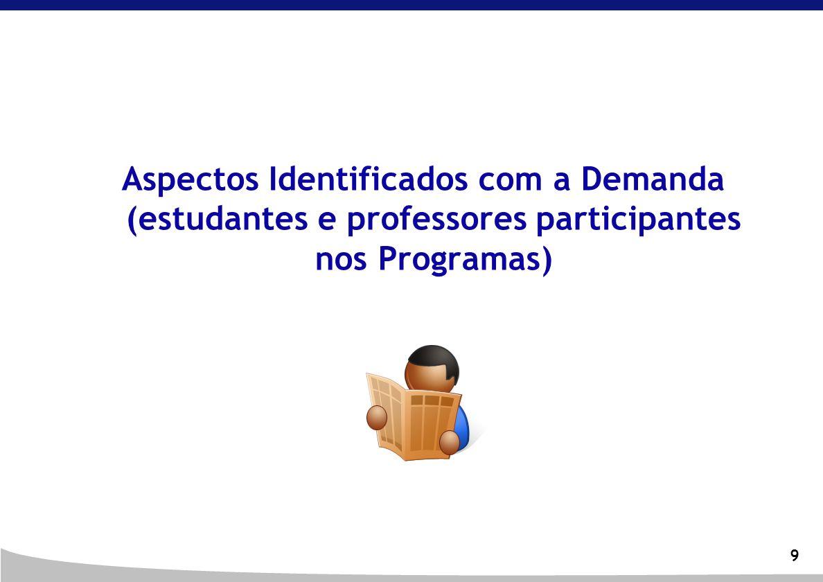 Aspectos Identificados com a Demanda (estudantes e professores participantes nos Programas)