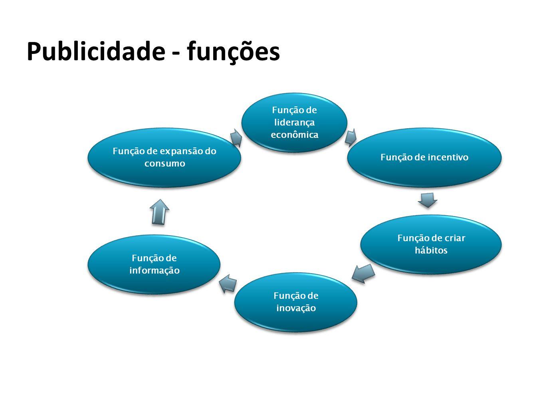 Publicidade - funções