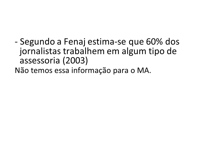 - Segundo a Fenaj estima-se que 60% dos jornalistas trabalhem em algum tipo de assessoria (2003)