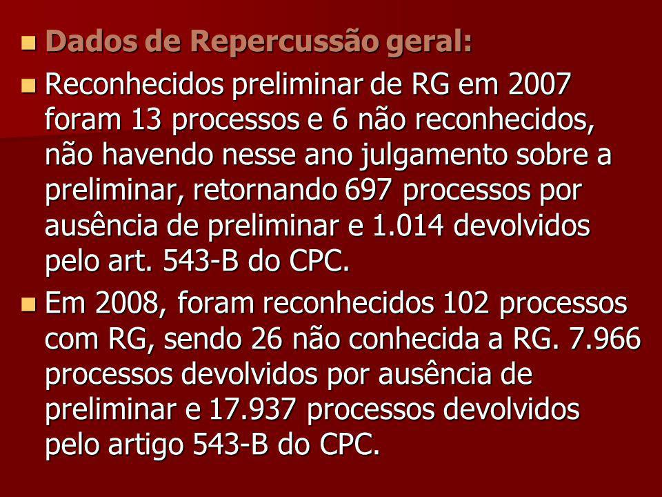 Dados de Repercussão geral: