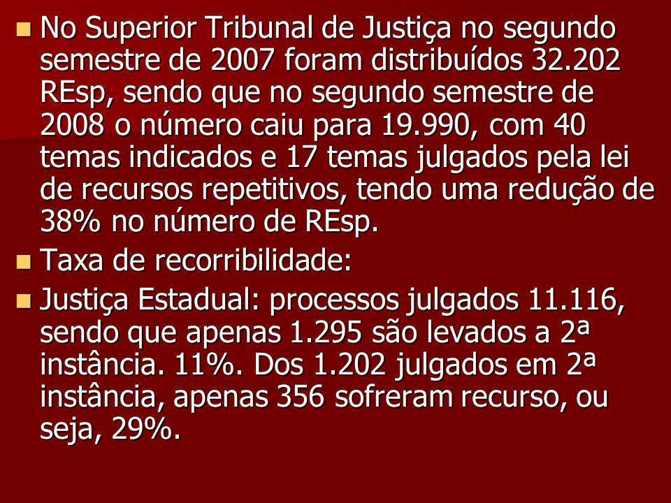 No Superior Tribunal de Justiça no segundo semestre de 2007 foram distribuídos 32.202 REsp, sendo que no segundo semestre de 2008 o número caiu para 19.990, com 40 temas indicados e 17 temas julgados pela lei de recursos repetitivos, tendo uma redução de 38% no número de REsp.