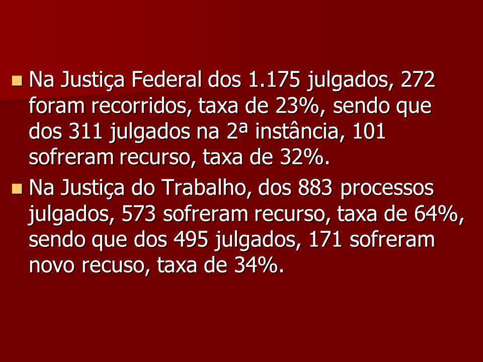 Na Justiça Federal dos 1.175 julgados, 272 foram recorridos, taxa de 23%, sendo que dos 311 julgados na 2ª instância, 101 sofreram recurso, taxa de 32%.