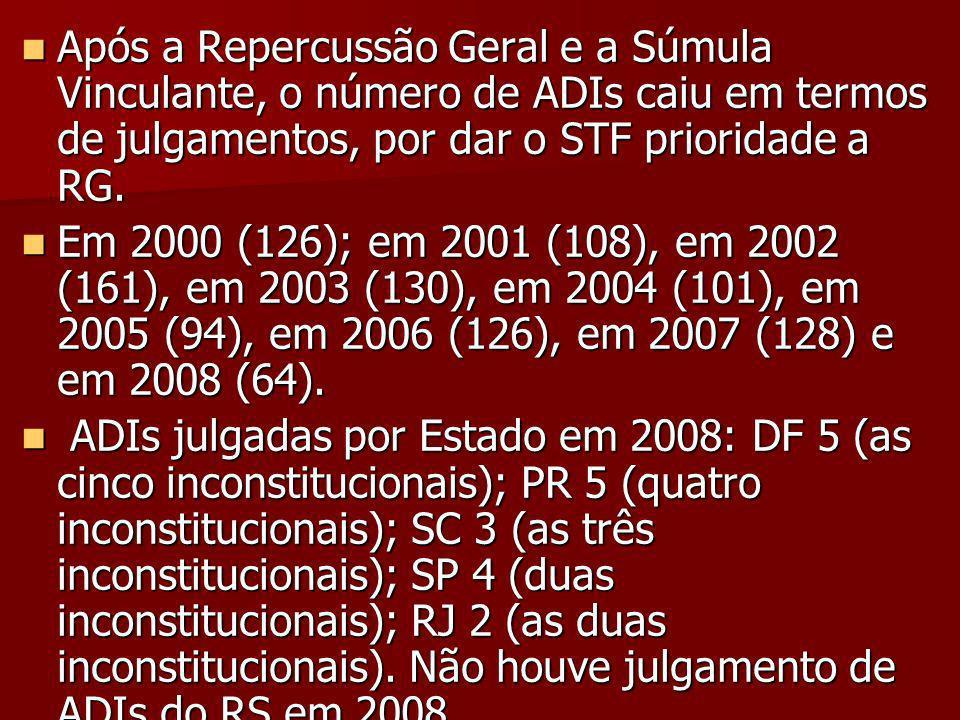 Após a Repercussão Geral e a Súmula Vinculante, o número de ADIs caiu em termos de julgamentos, por dar o STF prioridade a RG.
