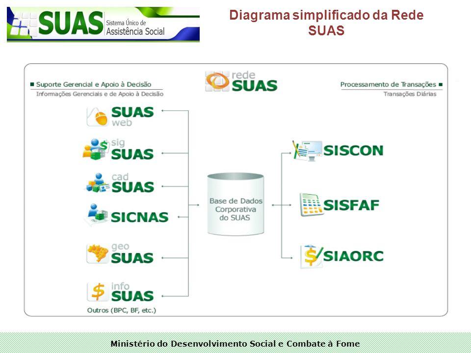 Diagrama simplificado da Rede SUAS