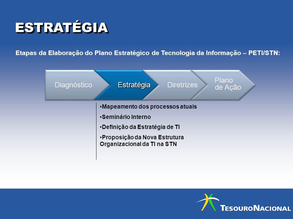 ESTRATÉGIA Diagnóstico Estratégia Diretrizes Plano de Ação